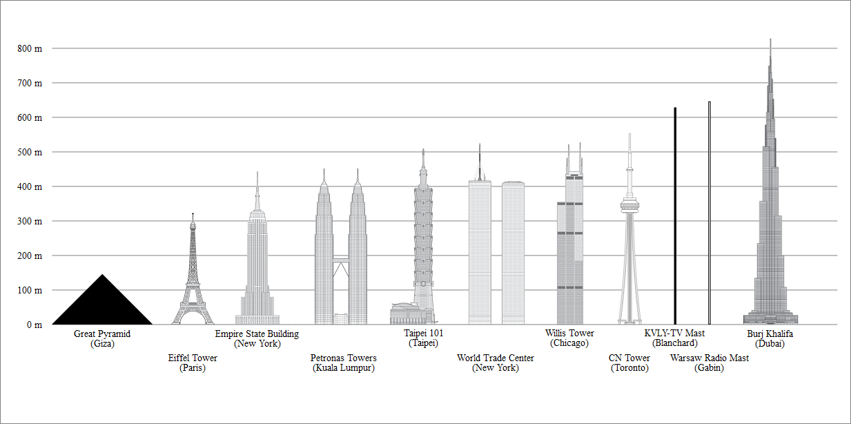 Высочайшее здание на планете – высота 828 м
