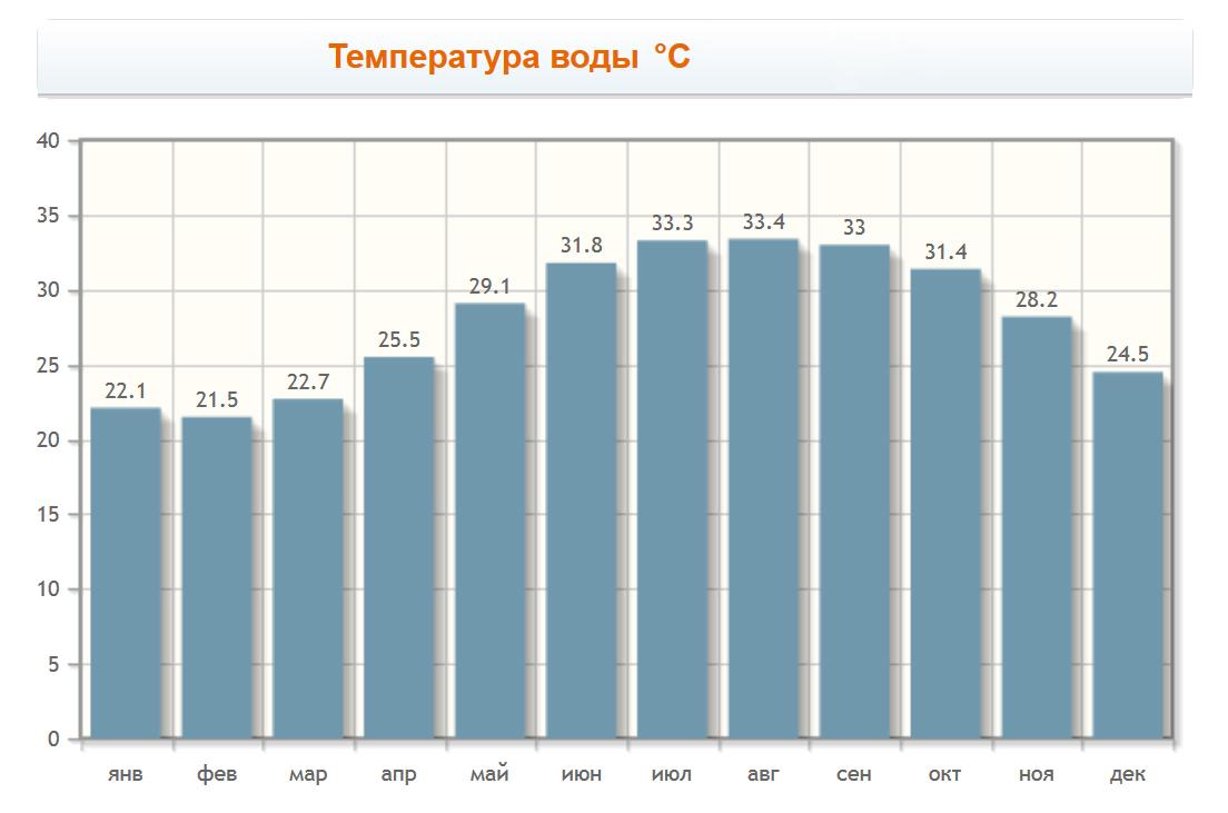 Температура воды в ОАЭ
