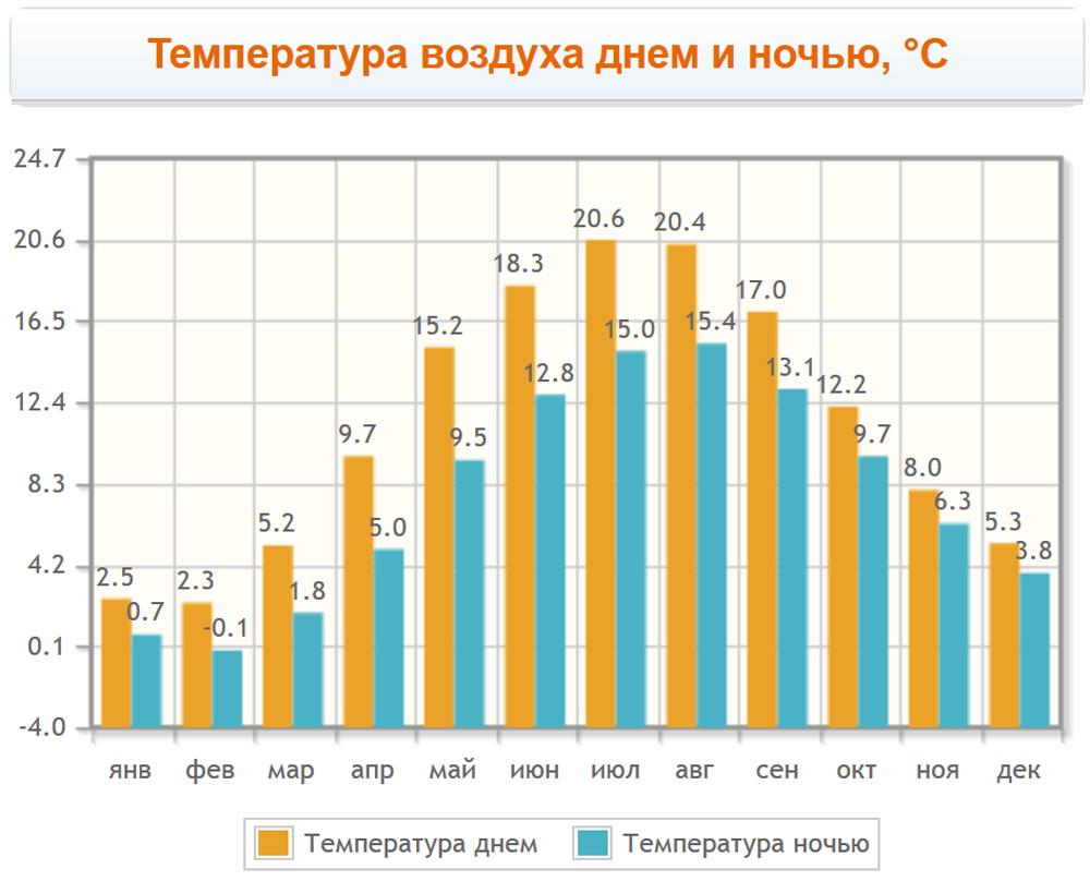 Температура воздуха по месяцам в Мальмё