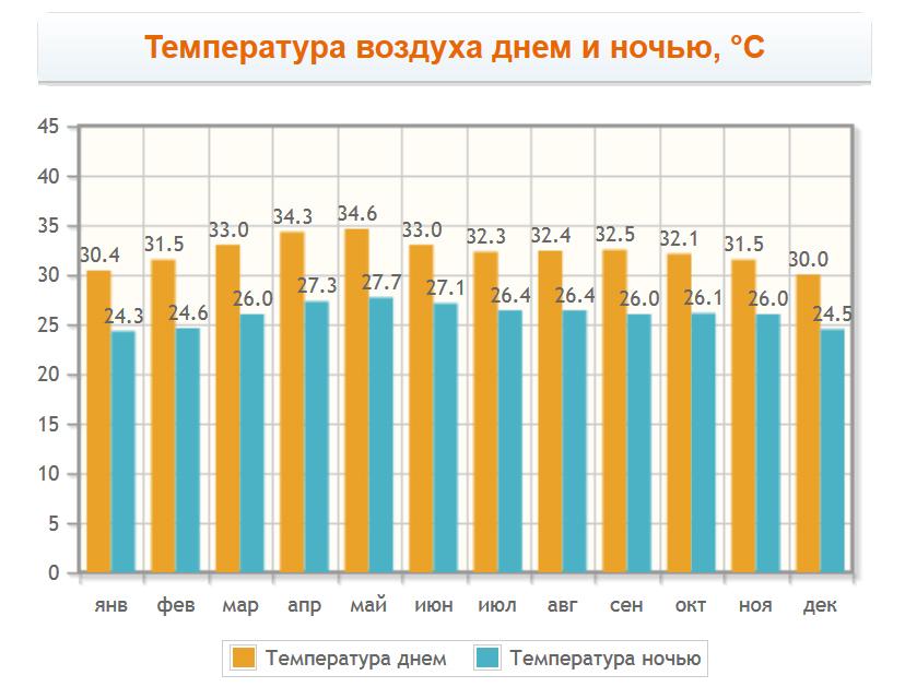 Температура воздуха в Ча-Ам