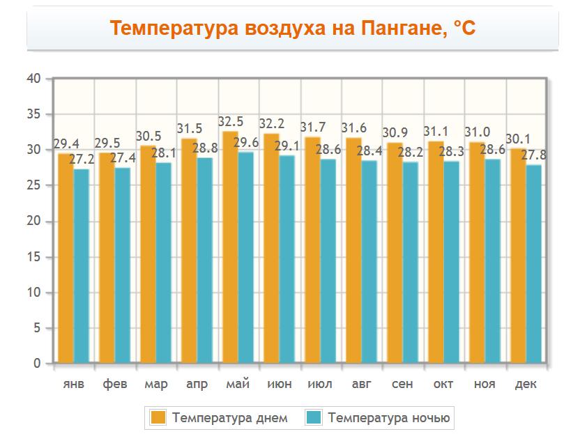 Температура воздуха на Пангане