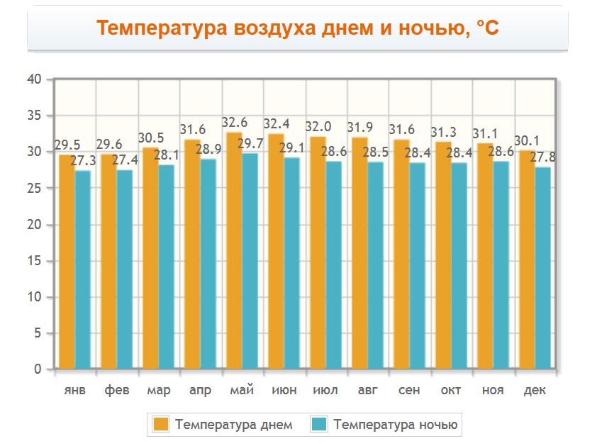 Температура воздуха на Самуи