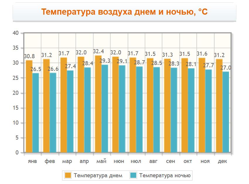 Температура воздуха на Ко Ланте