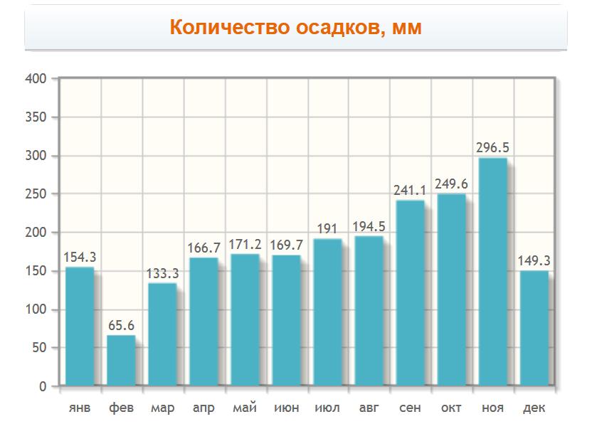 Количество осадков в Краби