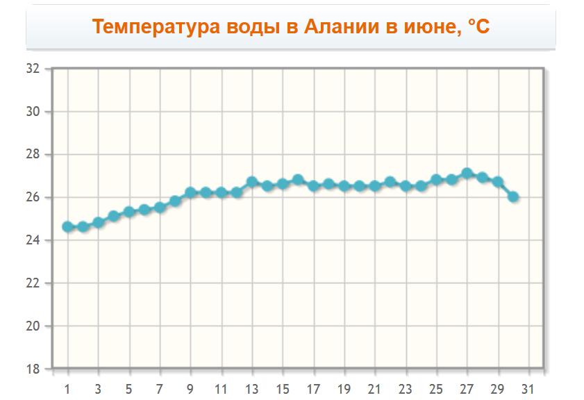 Температура воды в Алании в июне