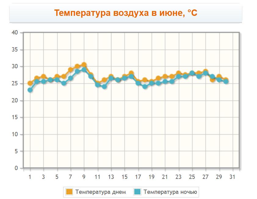 Температура воздуха в Алании в июне