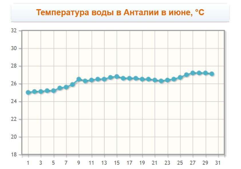 Температура воды в Анталии в июне