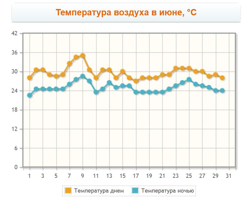 Температура воздуха в Анталии в июне