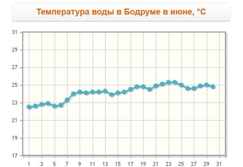 Температура воды в Бодруме в июне