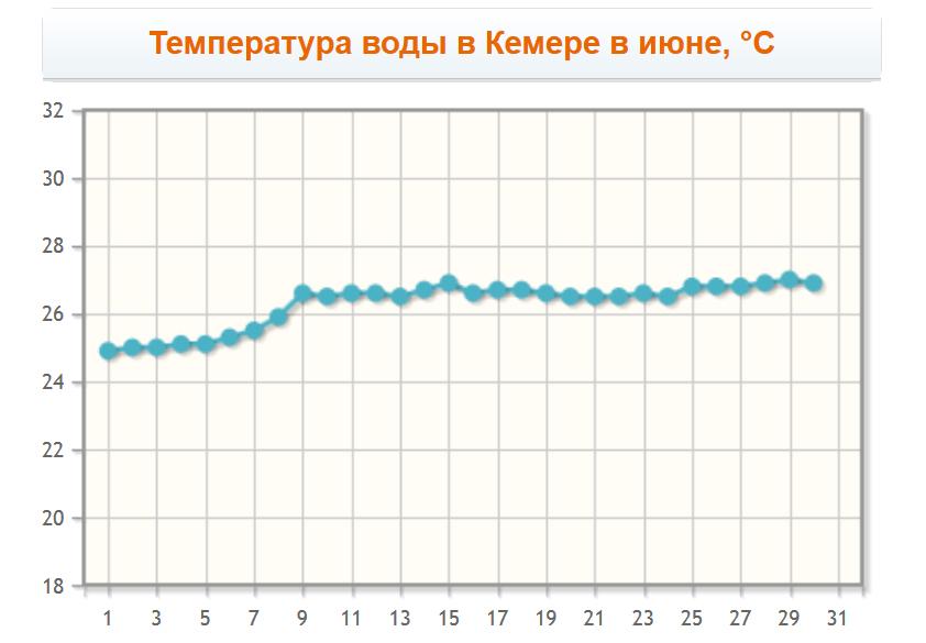Температура воды в Кемере в июне