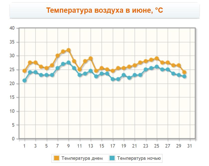 Температура воздуха в июне