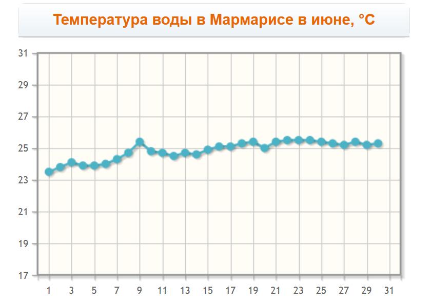 Температура воды в Мармарисе в июне