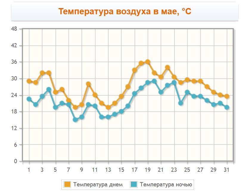 Температура воздуха в мае в Иерусалиме