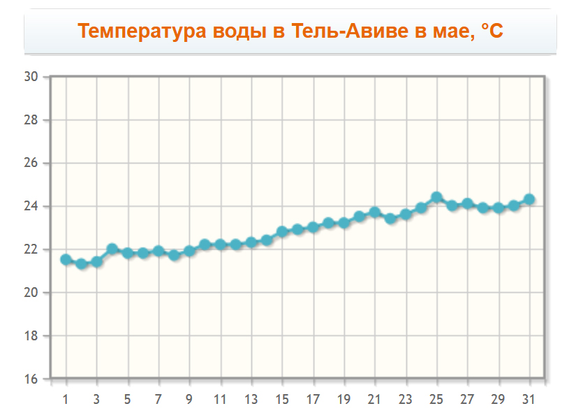 Температура воды в Тель-Авиве в мае