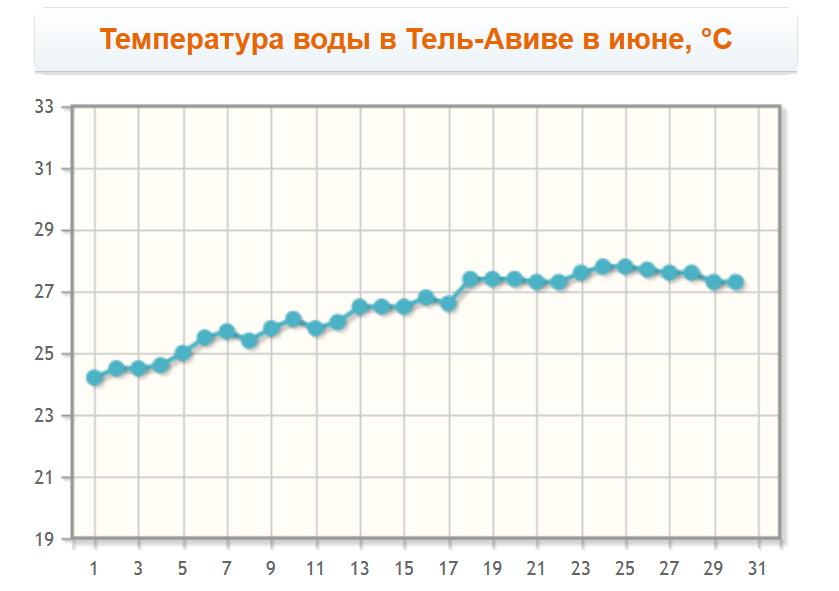 Температура воды в Тель-Авиве в июне