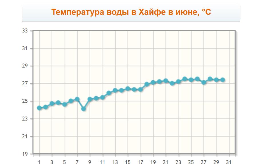Температура воды в Хайфе в июне