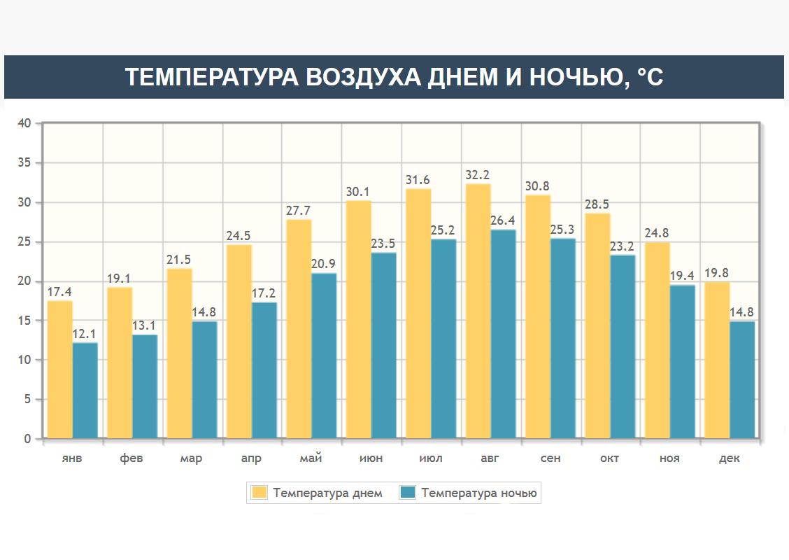 Температура воздуха в Холоне
