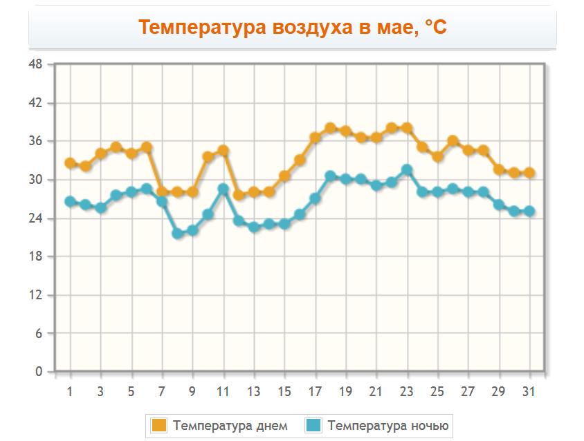 Температура воздуха в мае в Эйлате
