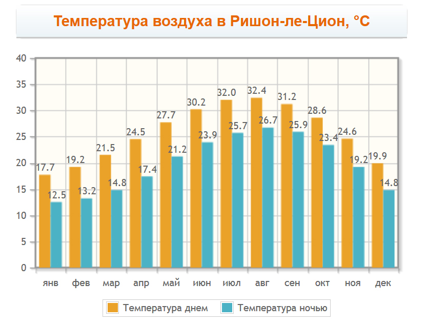 Температура воздуха в Ришон-ле-Ционе