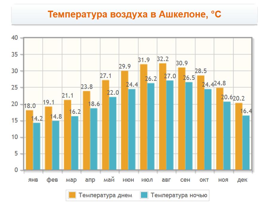 Температура воздуха в Ашкелоне