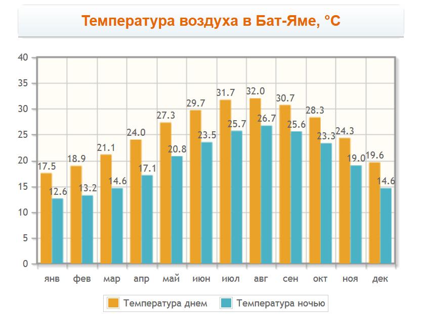 Температура воздуха в Бат-Яме