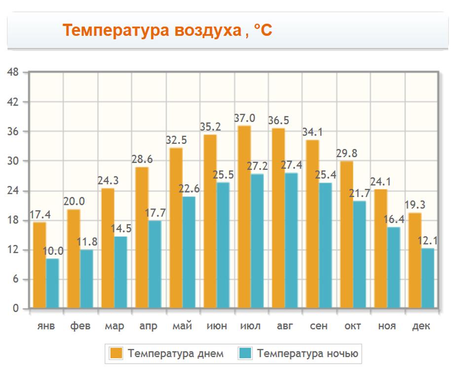 Температура воздуха в Неве Зоаре