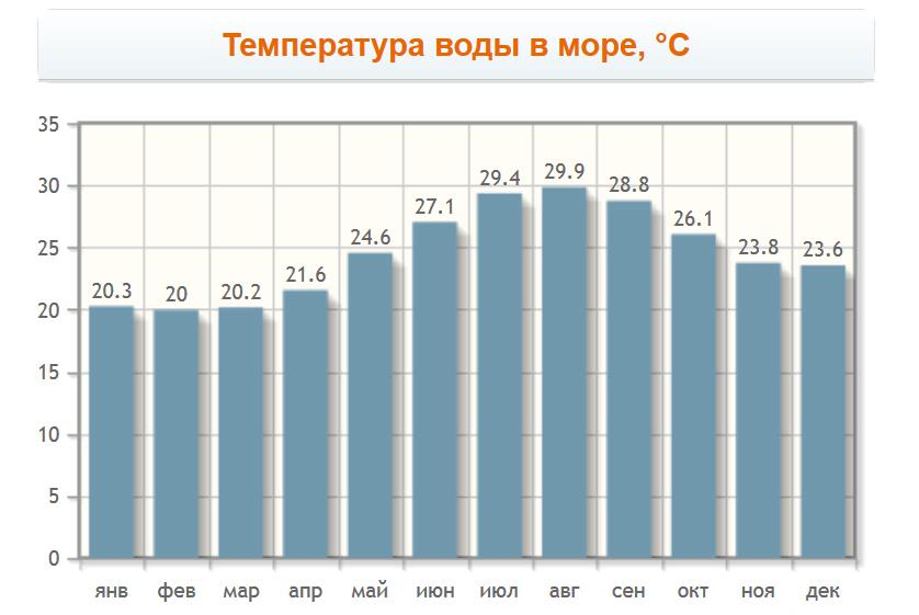 Температура воды в море в Эйн-Бокеке