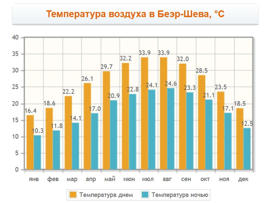 Температура воздуха в Беэр-Шева