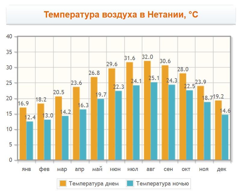 Температура воздуха в Нетании