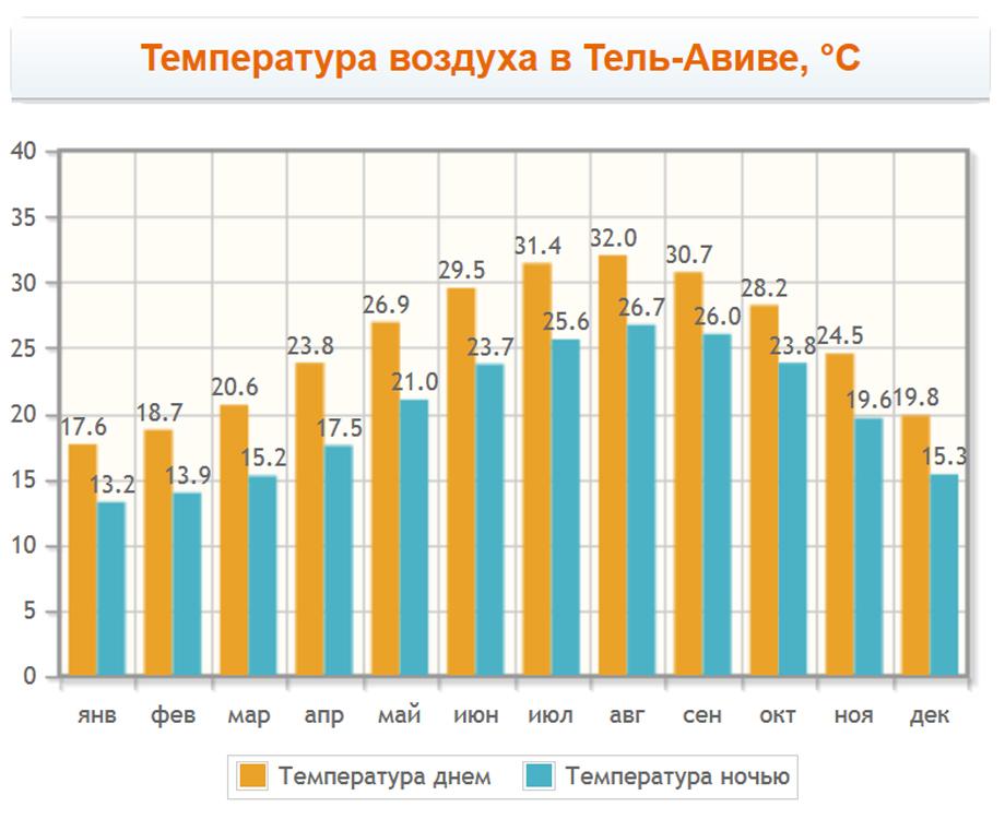 Температура воздуха в Тель-Авиве