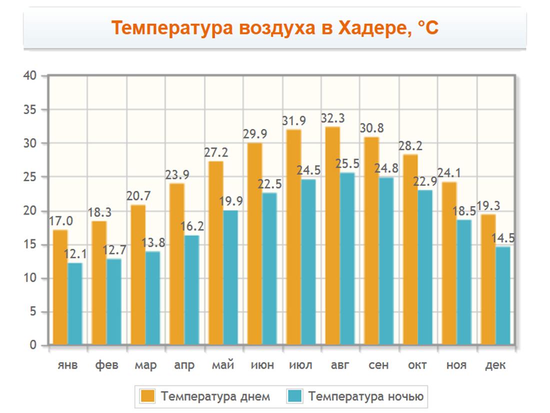 Температура воздуха в Хадере