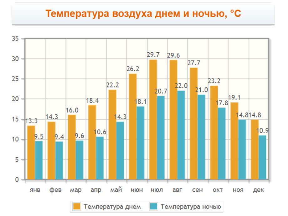 Температура воздуха днем и ночью на Крите