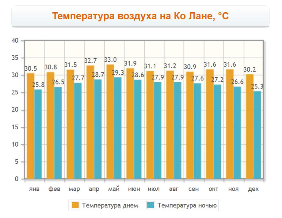 Температура воздуха на Ко Лане