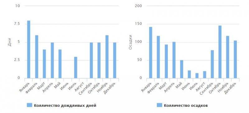 Температура воды в Ульцине