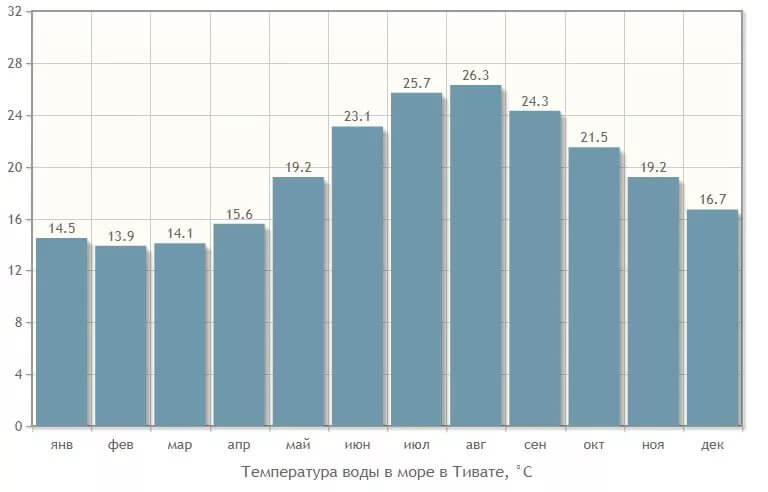 Температура моря в Тивате