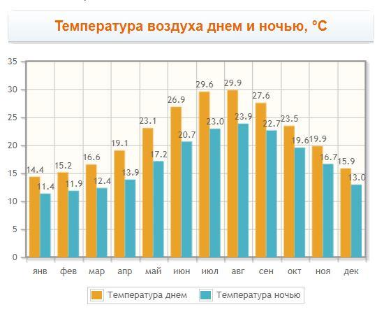 График температуры воздуха в Айос Николаос по месяцам