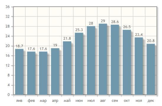 Количество осадков по месяцам в Хайфе