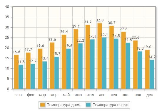 Температура по месяцам в Хайфе