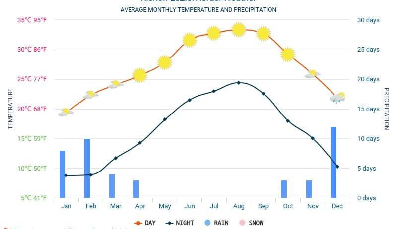 Погода по месяцам в Рамат-Гане