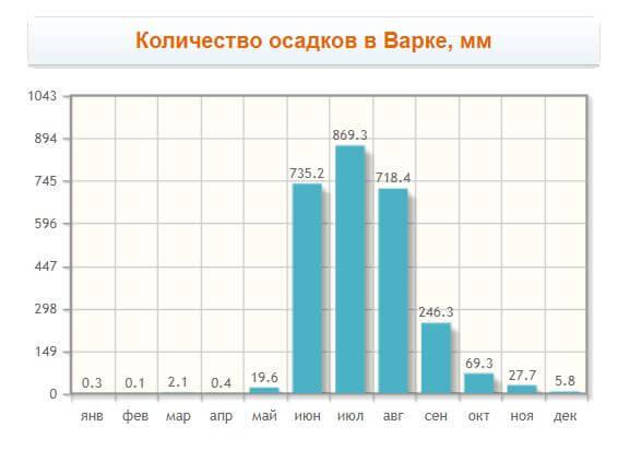 Количество осадков по месяцам в Варке