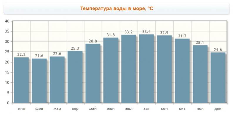 График температуры воды в море