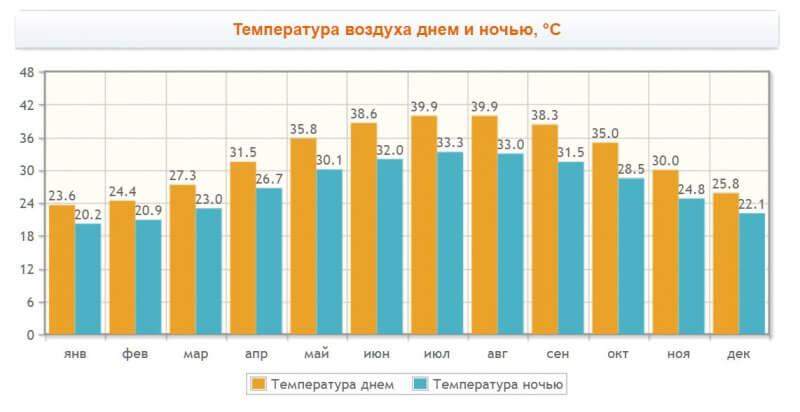 График температуры по месяцам