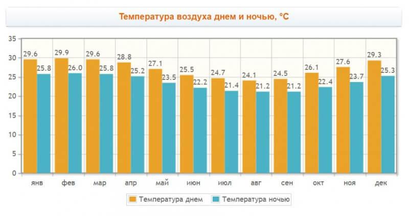 График температуры воздуха