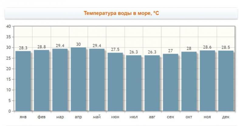 Температура воды в течение года
